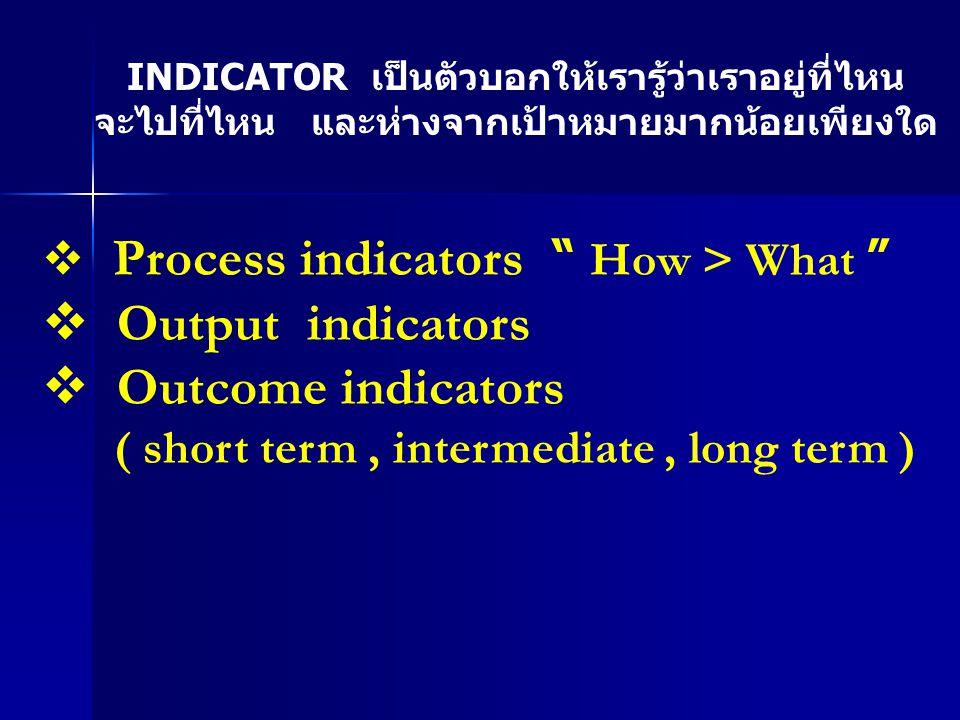 Output indicators Outcome indicators