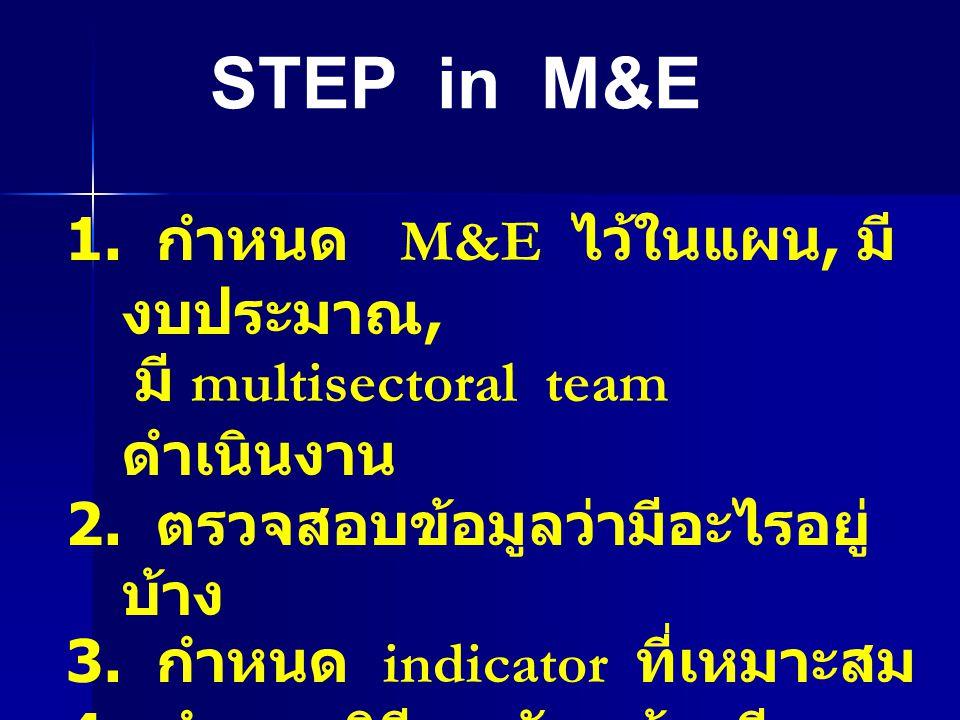 STEP in M&E 1. กำหนด M&E ไว้ในแผน, มีงบประมาณ,