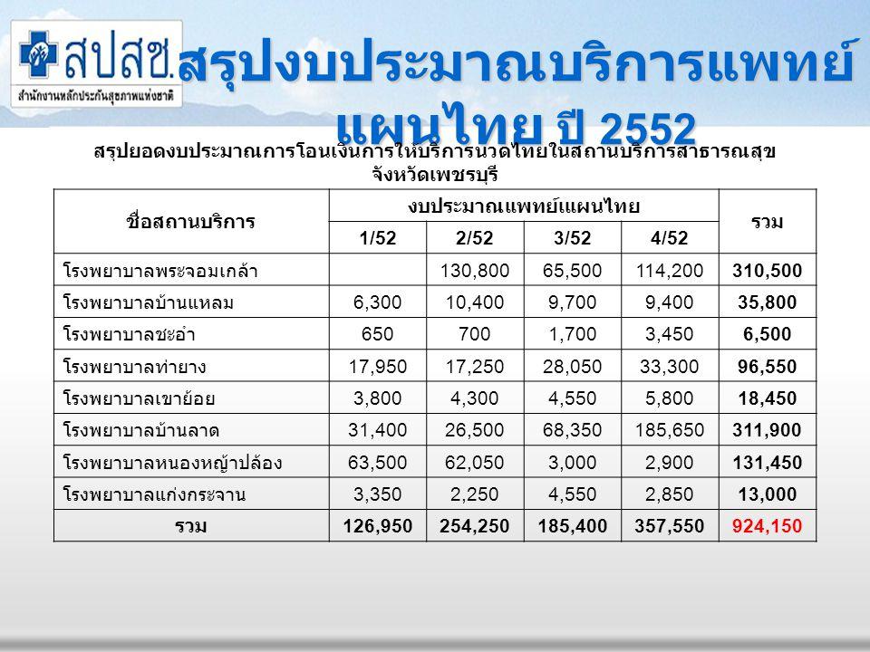 สรุปงบประมาณบริการแพทย์แผนไทย ปี 2552