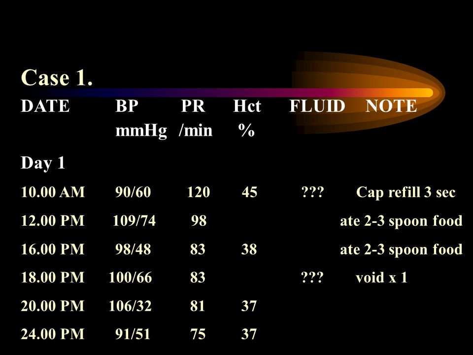 Case 1. DATE BP PR Hct FLUID NOTE mmHg /min % Day 1
