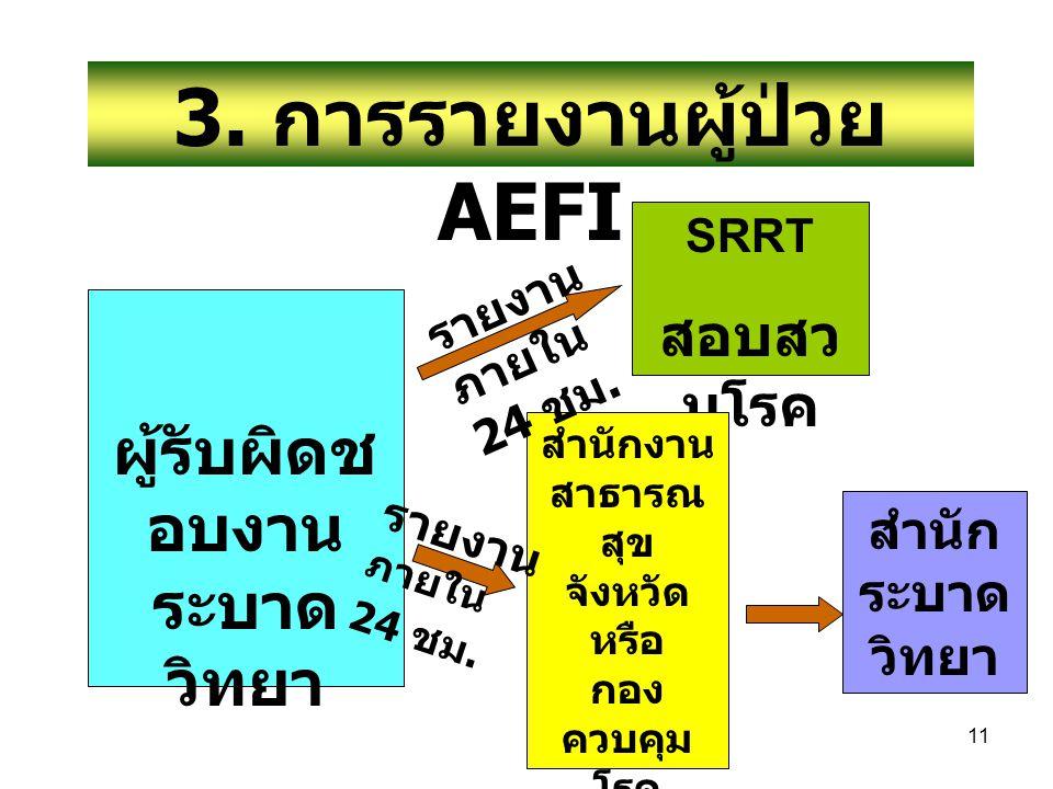3. การรายงานผู้ป่วย AEFI