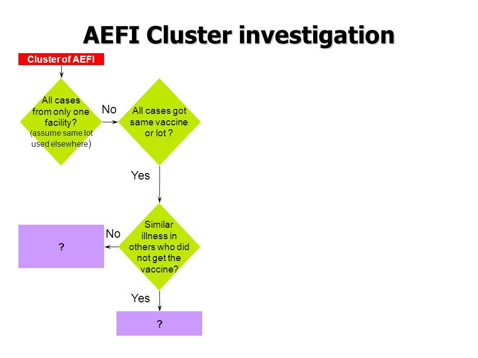 AEFI Cluster investigation