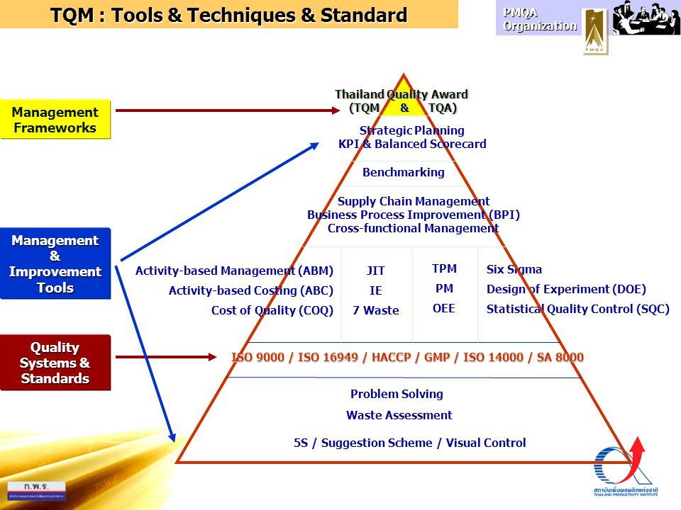 TQM : Tools & Techniques & Standard
