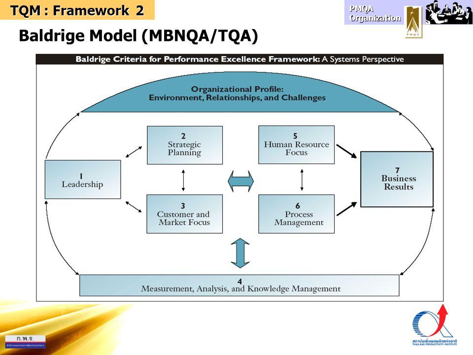 Baldrige Model (MBNQA/TQA)