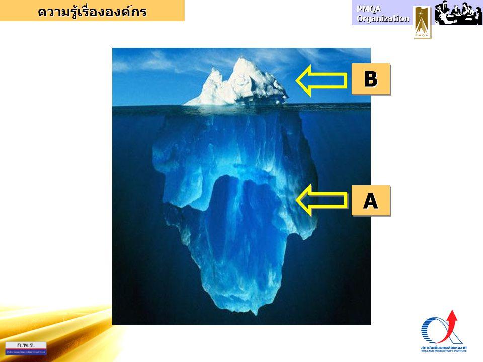 ความรู้เรื่ององค์กร B A