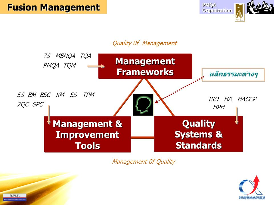 Management Frameworks Management & Improvement Tools