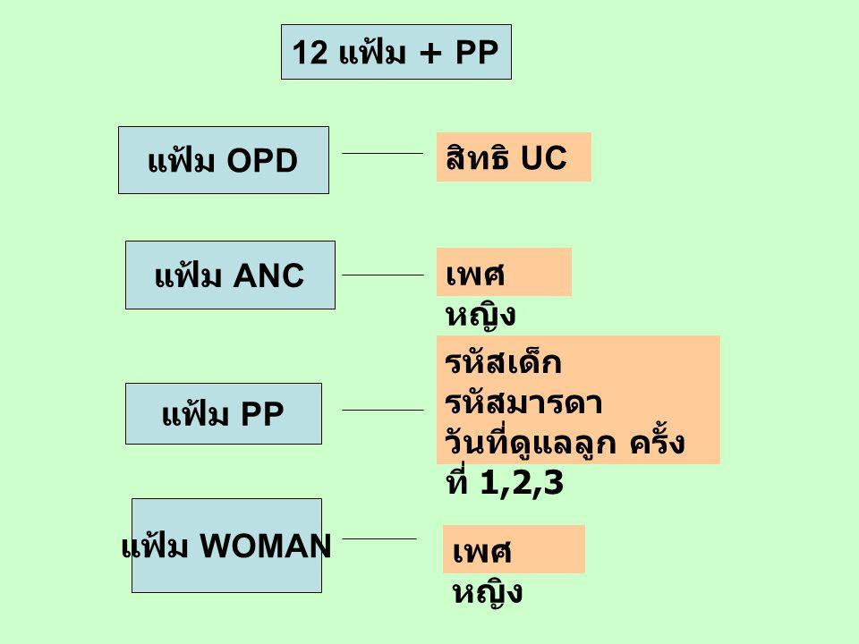 12 แฟ้ม + PP แฟ้ม OPD. สิทธิ UC. แฟ้ม ANC. เพศหญิง. รหัสเด็ก รหัสมารดา วันที่ดูแลลูก ครั้งที่ 1,2,3.