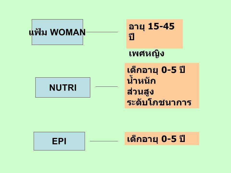 แฟ้ม WOMAN อายุ 15-45 ปี เพศหญิง. เด็กอายุ 0-5 ปี น้ำหนัก ส่วนสูง ระดับโภชนาการ.