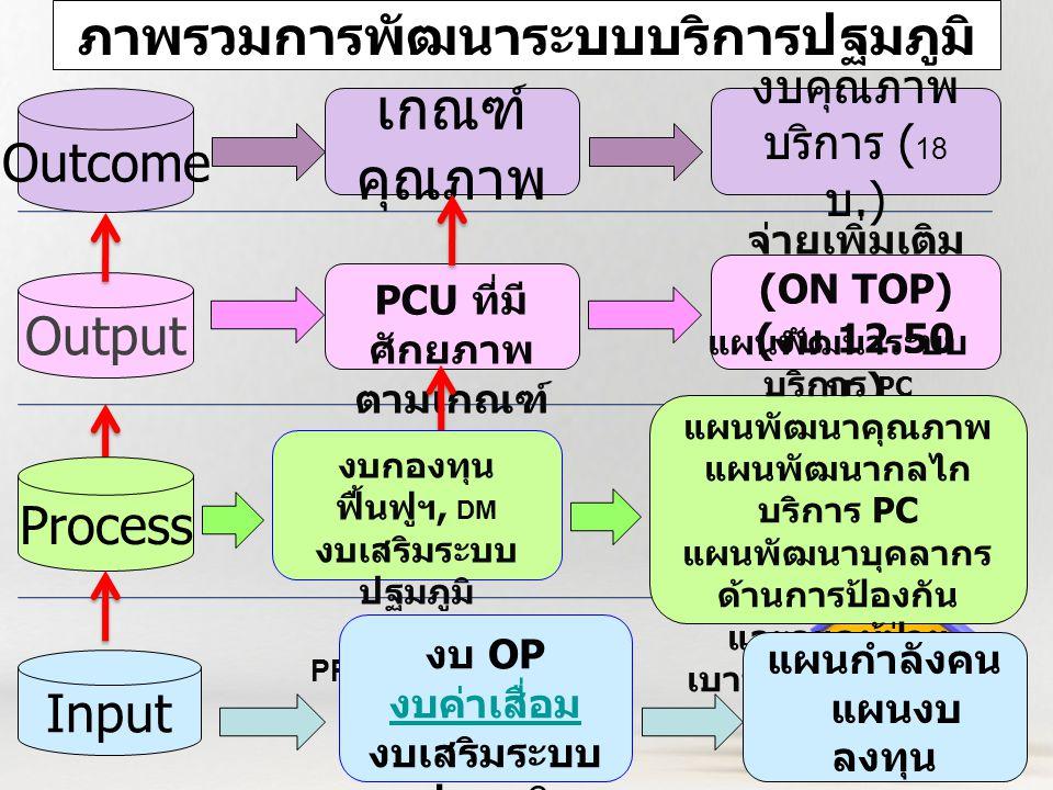 ภาพรวมการพัฒนาระบบบริการปฐมภูมิ