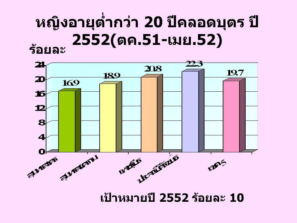 หญิงอายุต่ำกว่า 20 ปีคลอดบุตร ปี 2552(ตค.51-เมย.52)