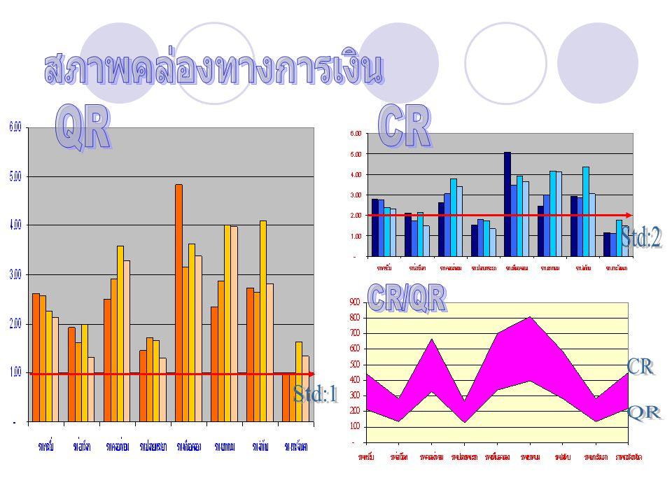 สภาพคล่องทางการเงิน QR CR Std:2 CR/QR CR Std:1 QR