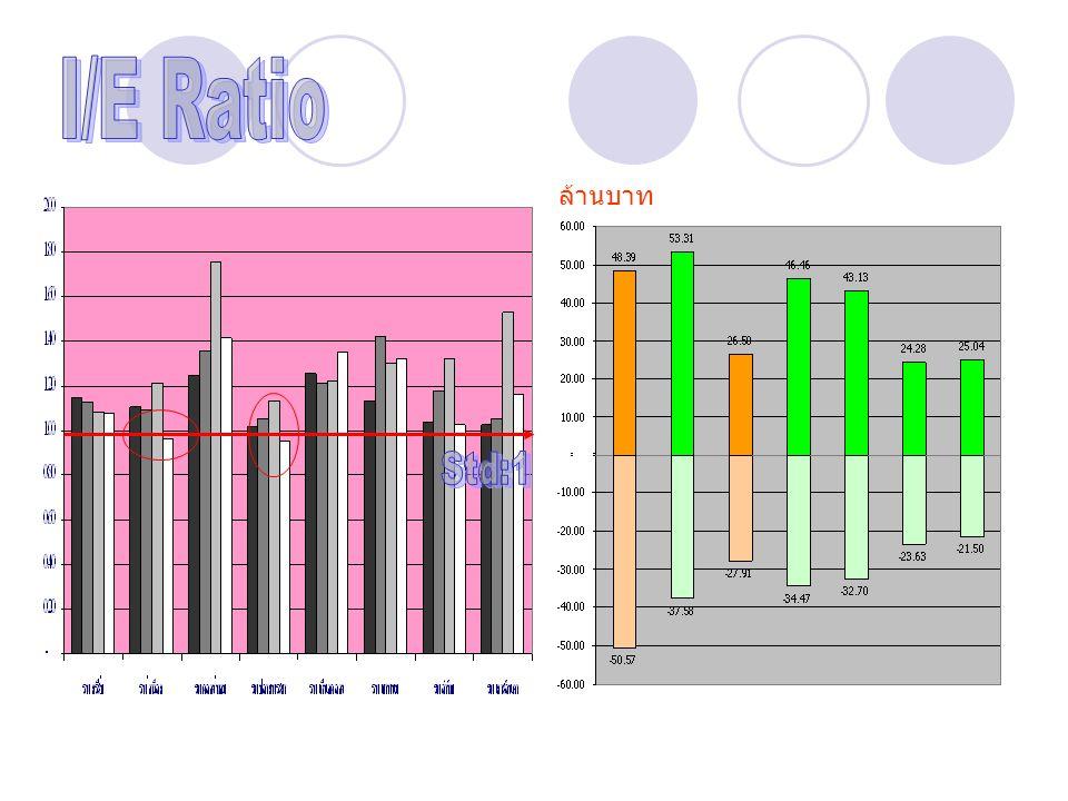 I/E Ratio ล้านบาท Std:1
