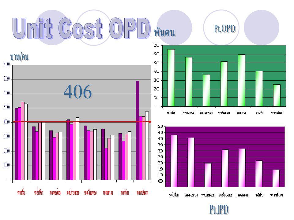 Unit Cost OPD Pt.OPD พันคน บาท/คน 406 Pt.IPD