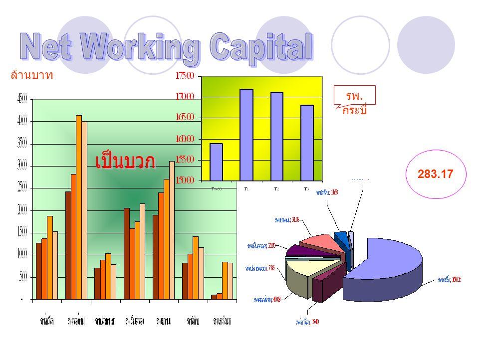 Net Working Capital ล้านบาท รพ.กระบี่ เป็นบวก 283.17