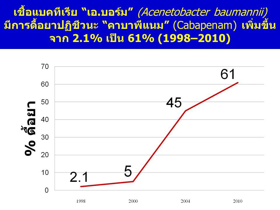 เชื้อแบคทีเรีย เอ.บอร์ม (Acenetobacter baumannii) มีการดื้อยาปฏิชีวนะ คาบาพีแนม (Cabapenam) เพิ่มขึ้นจาก 2.1% เป็น 61% (1998–2010)