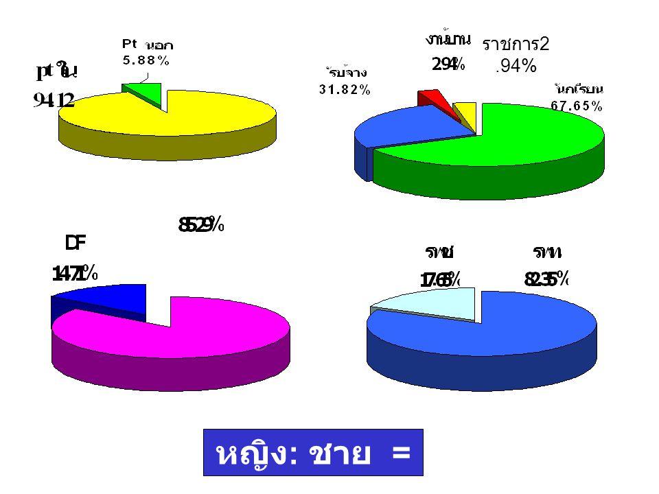 ราชการ2.94% หญิง: ชาย = 1: 1.50