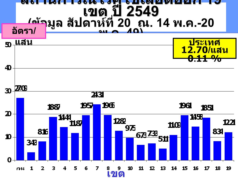 สถานการณ์โรคไข้เลือดออก 19 เขต ปี 2549 (ข้อมูล สัปดาห์ที่ 20 ณ. 14 พ.ค.-20 พ.ค. 49)
