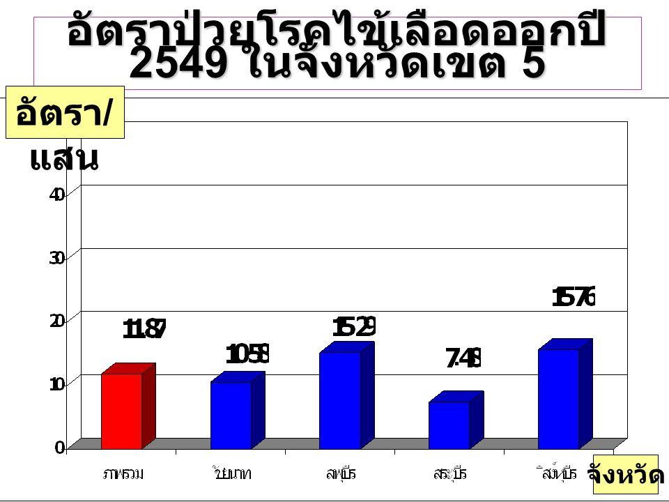 อัตราป่วยโรคไข้เลือดออกปี 2549 ในจังหวัดเขต 5