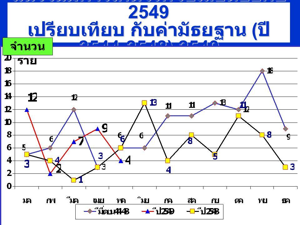 แนวโน้มการเกิดโรคไข้เลือดออกปี 2549 เปรียบเทียบ กับค่ามัธยฐาน (ปี 2544-2548),2549