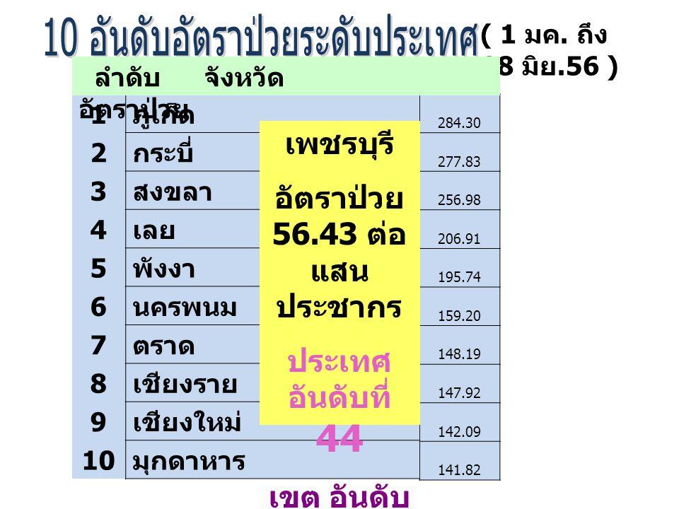 อัตราป่วย 56.43 ต่อแสนประชากร