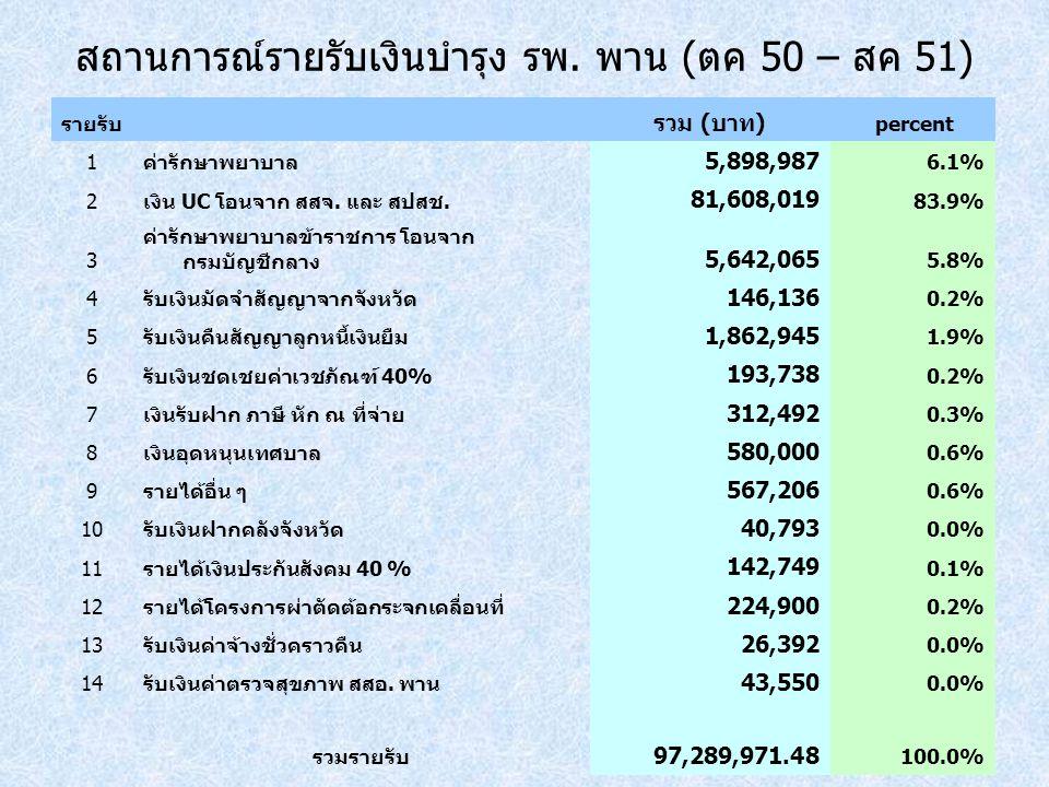 สถานการณ์รายรับเงินบำรุง รพ. พาน (ตค 50 – สค 51)