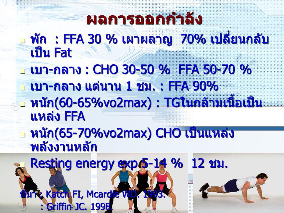 ผลการออกกำลัง พัก : FFA 30 % เผาผลาญ 70% เปลี่ยนกลับเป็น Fat