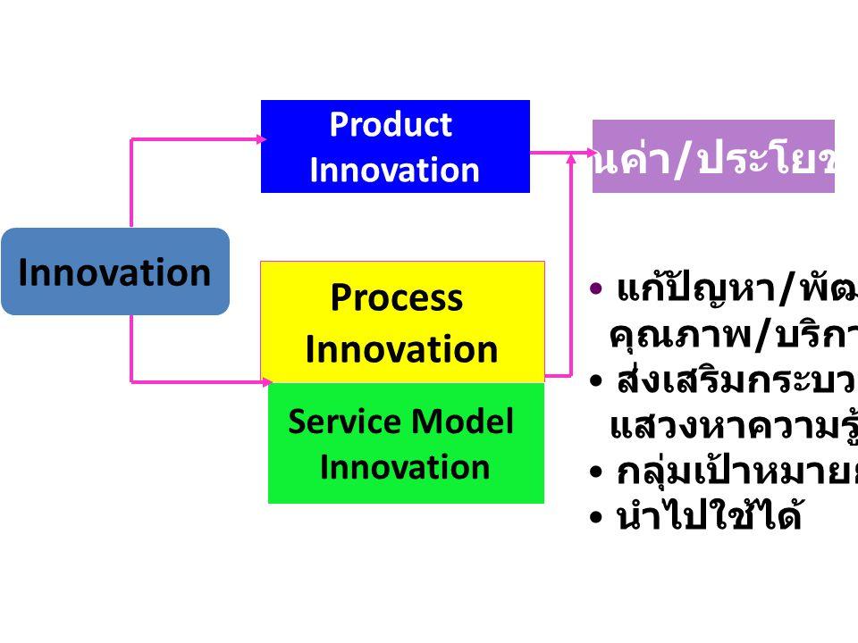 คุณค่า/ประโยชน์ Innovation Process Innovation