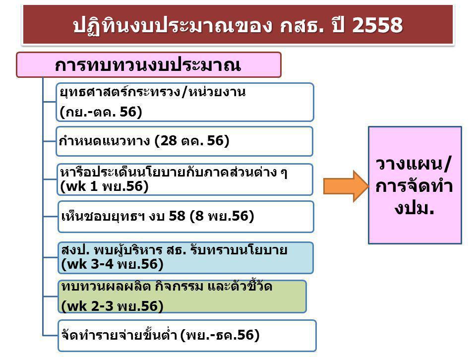 ปฏิทินงบประมาณของ กสธ. ปี 2558