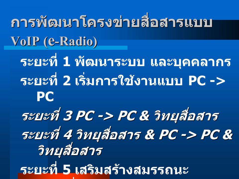 การพัฒนาโครงข่ายสื่อสารแบบ VoIP (e-Radio)