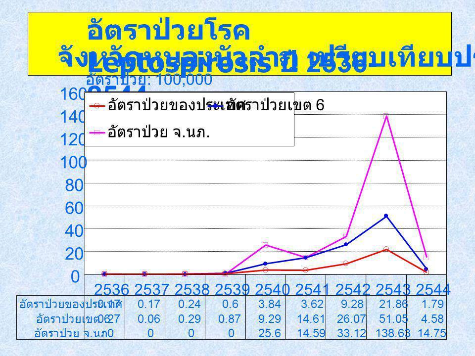อัตราป่วยโรค Leptospirosis ปี 2536-2544