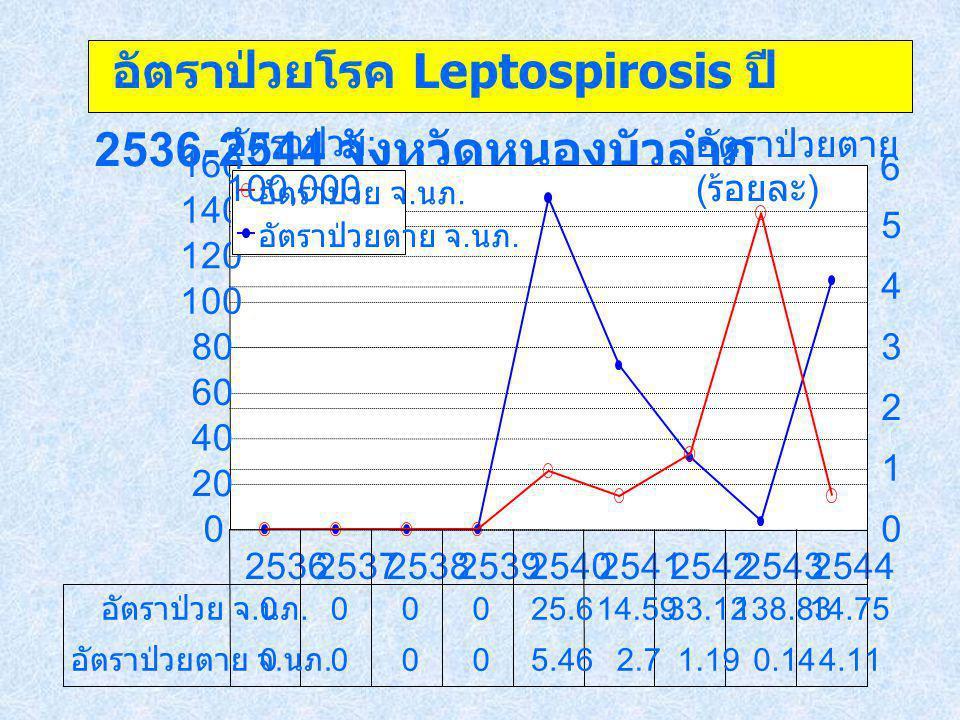 อัตราป่วยโรค Leptospirosis ปี 2536-2544 จังหวัดหนองบัวลำภู
