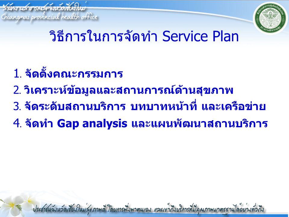 วิธีการในการจัดทำ Service Plan