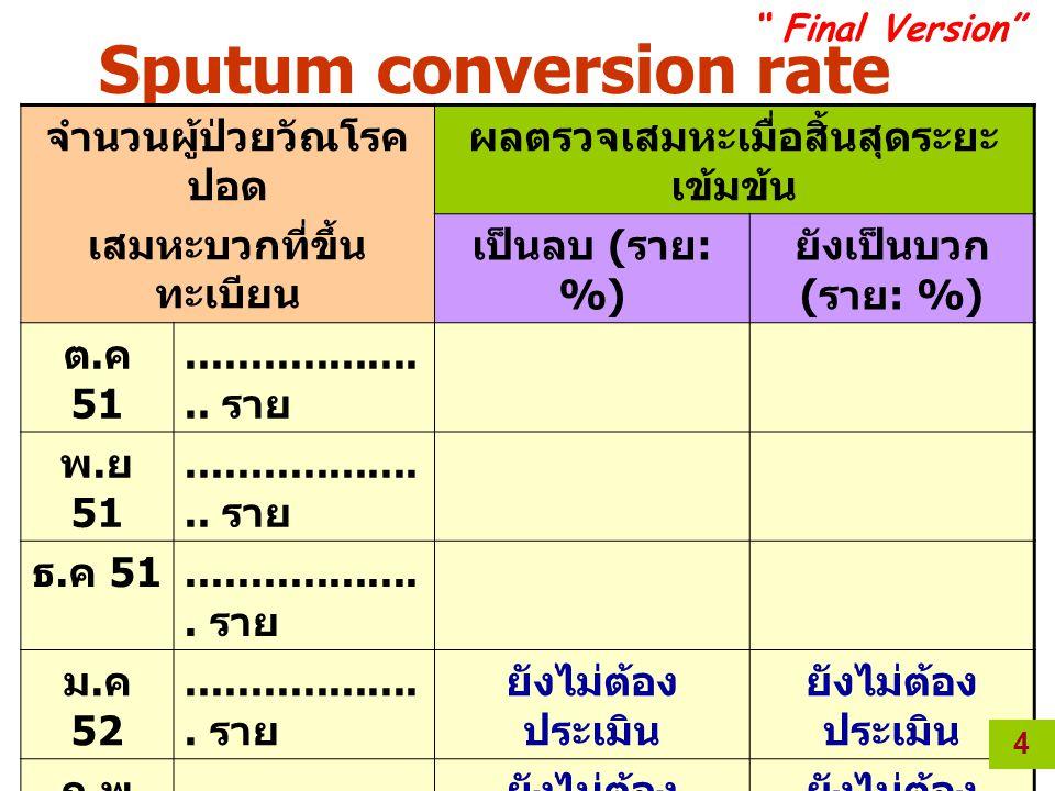 Sputum conversion rate ระหว่างเดือน ต.ค – มี.ค 52