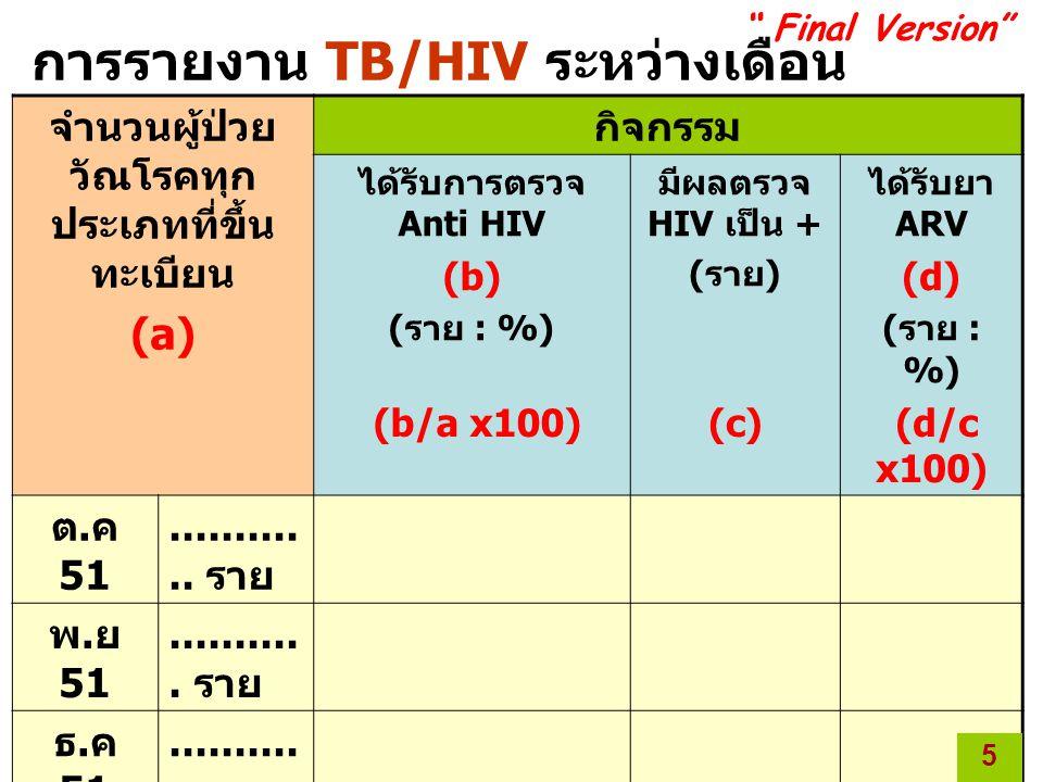 การรายงาน TB/HIV ระหว่างเดือน ต.ค – มี.ค 52