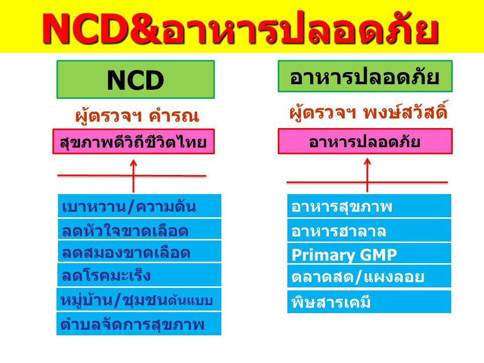 สุขภาพดีวิถีชีวิตไทย