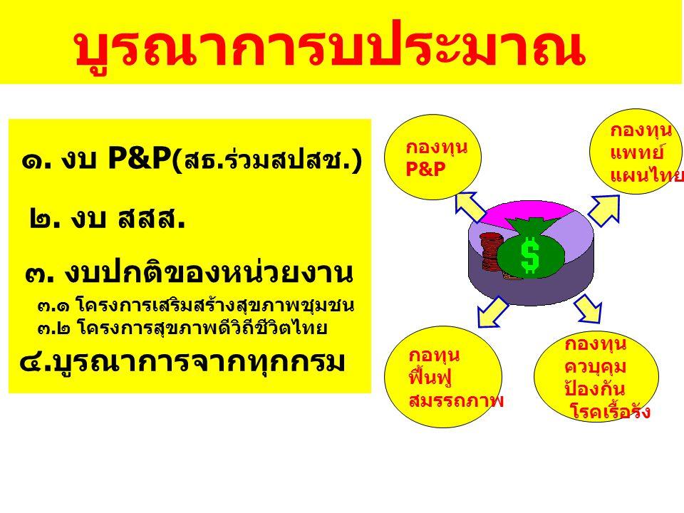บูรณาการบประมาณ ๑. งบ P&P(สธ.ร่วมสปสช.) ๒. งบ สสส.