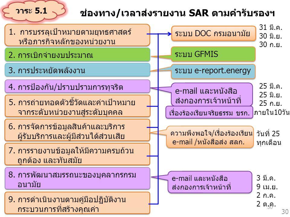 ช่องทาง/เวลาส่งรายงาน SAR ตามคำรับรองฯ