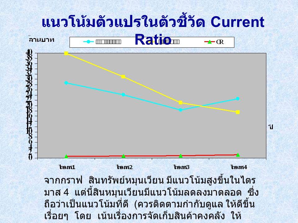 แนวโน้มตัวแปรในตัวชี้วัด Current Ratio