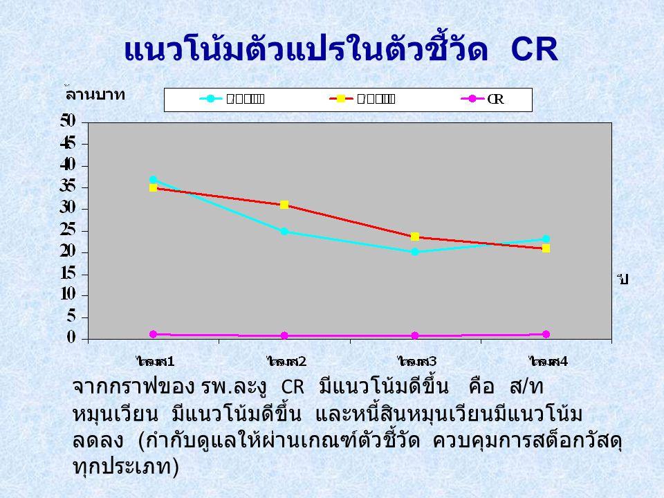 แนวโน้มตัวแปรในตัวชี้วัด CR