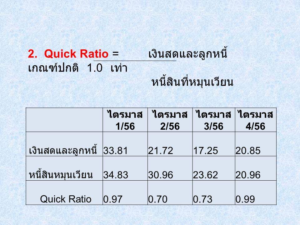 2. Quick Ratio = เงินสดและลูกหนี้ เกณฑ์ปกติ 1.0 เท่า