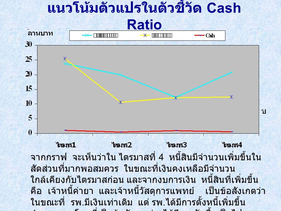 แนวโน้มตัวแปรในตัวชี้วัด Cash Ratio