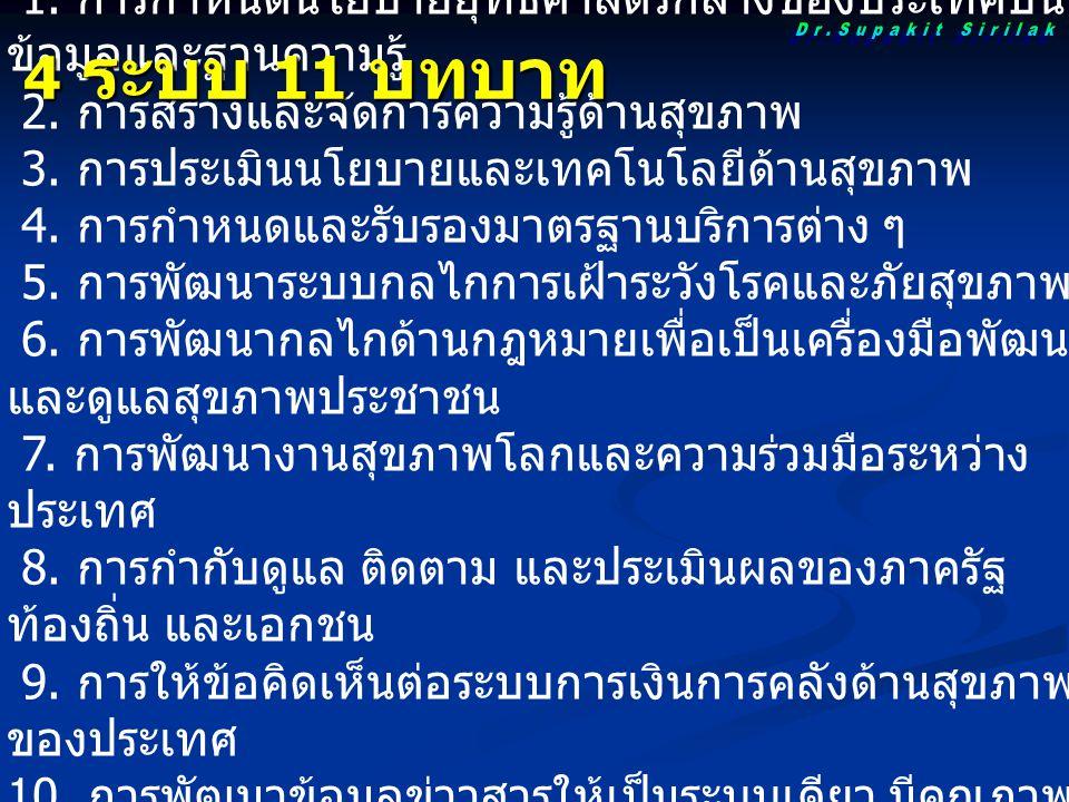 4 ระบบ 11 บทบาท Dr.Supakit Sirilak