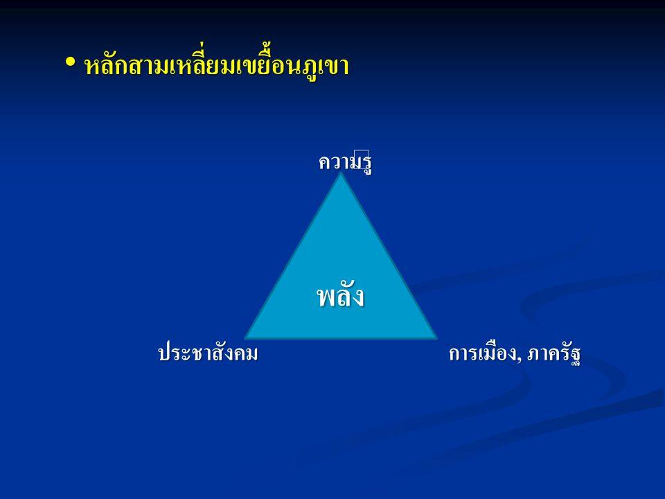หลักสามเหลี่ยมเขยื้อนภูเขา
