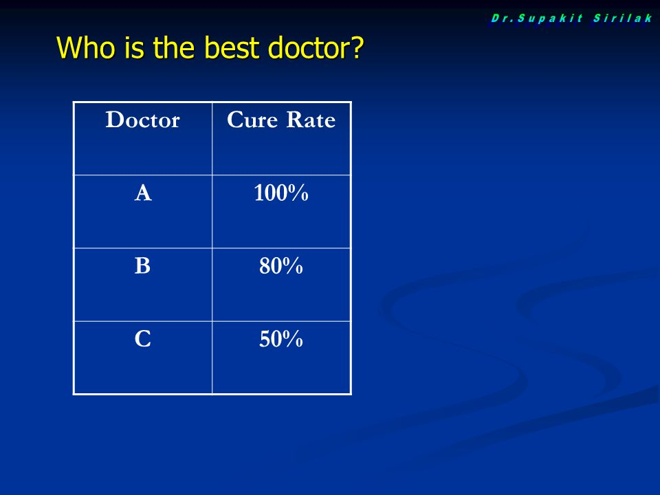 Dr.Supakit Sirilak Who is the best doctor Doctor Cure Rate A 100% B