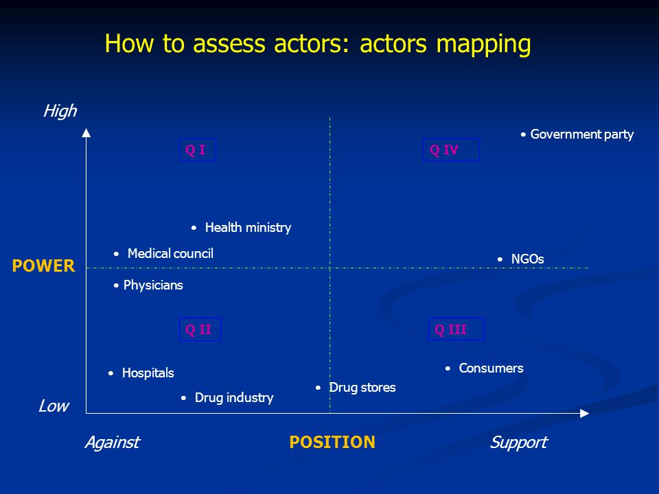How to assess actors: actors mapping