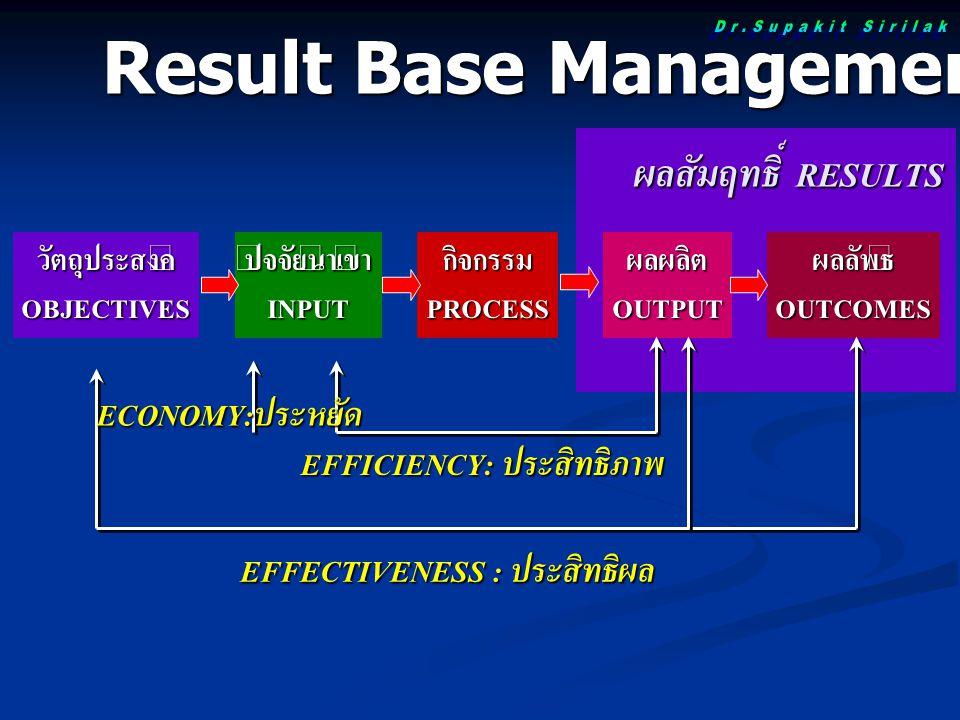 Result Base Management
