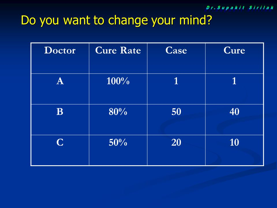 Dr.Supakit Sirilak Do you want to change your mind Doctor Cure Rate