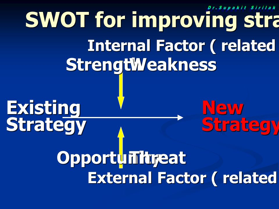 SWOT for improving strategy
