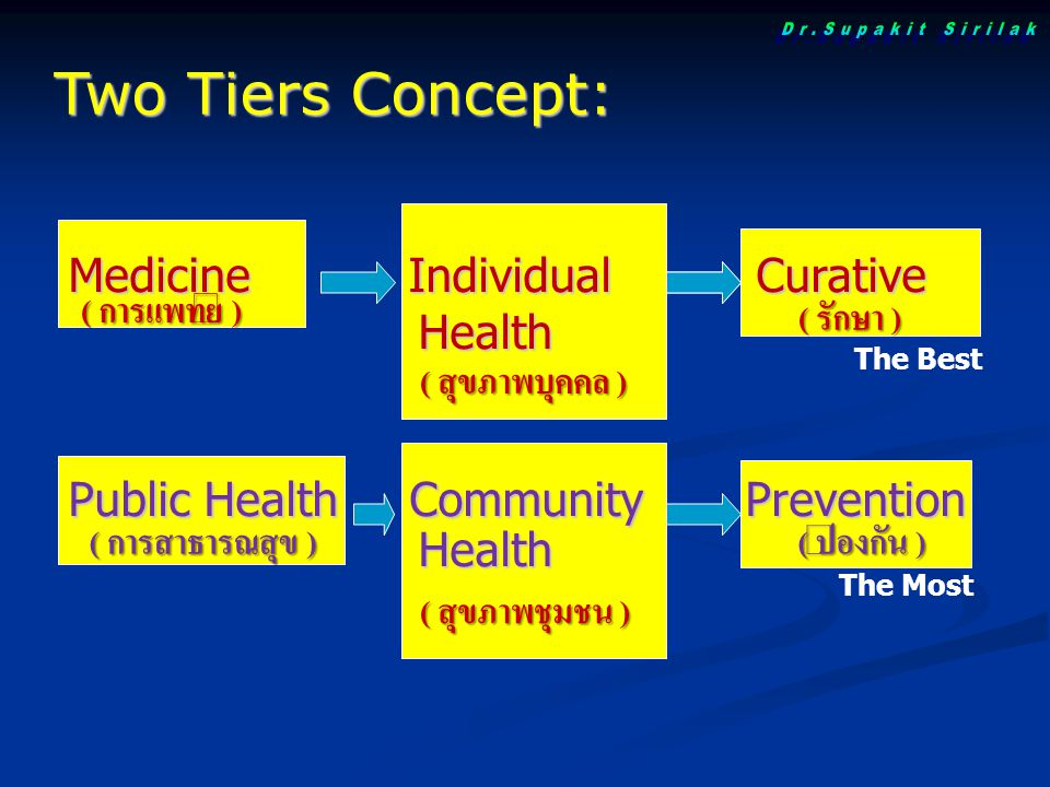 Two Tiers Concept: Dr.Supakit Sirilak Medicine Individual Curative