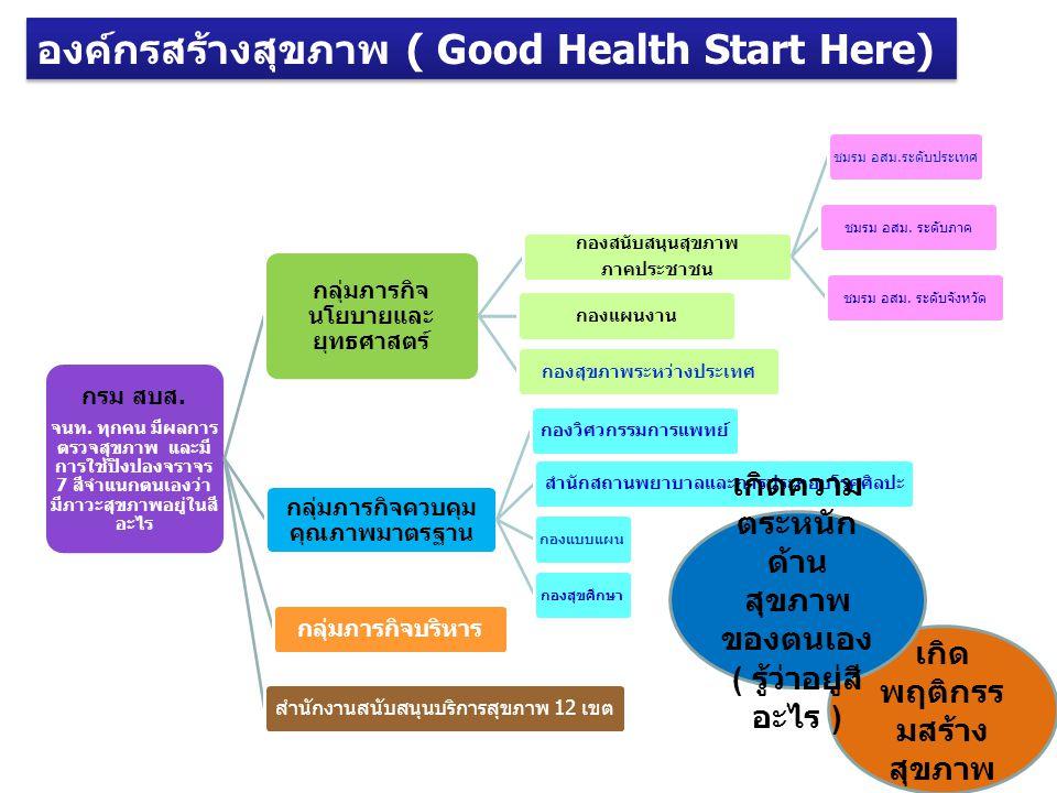 องค์กรสร้างสุขภาพ ( Good Health Start Here)
